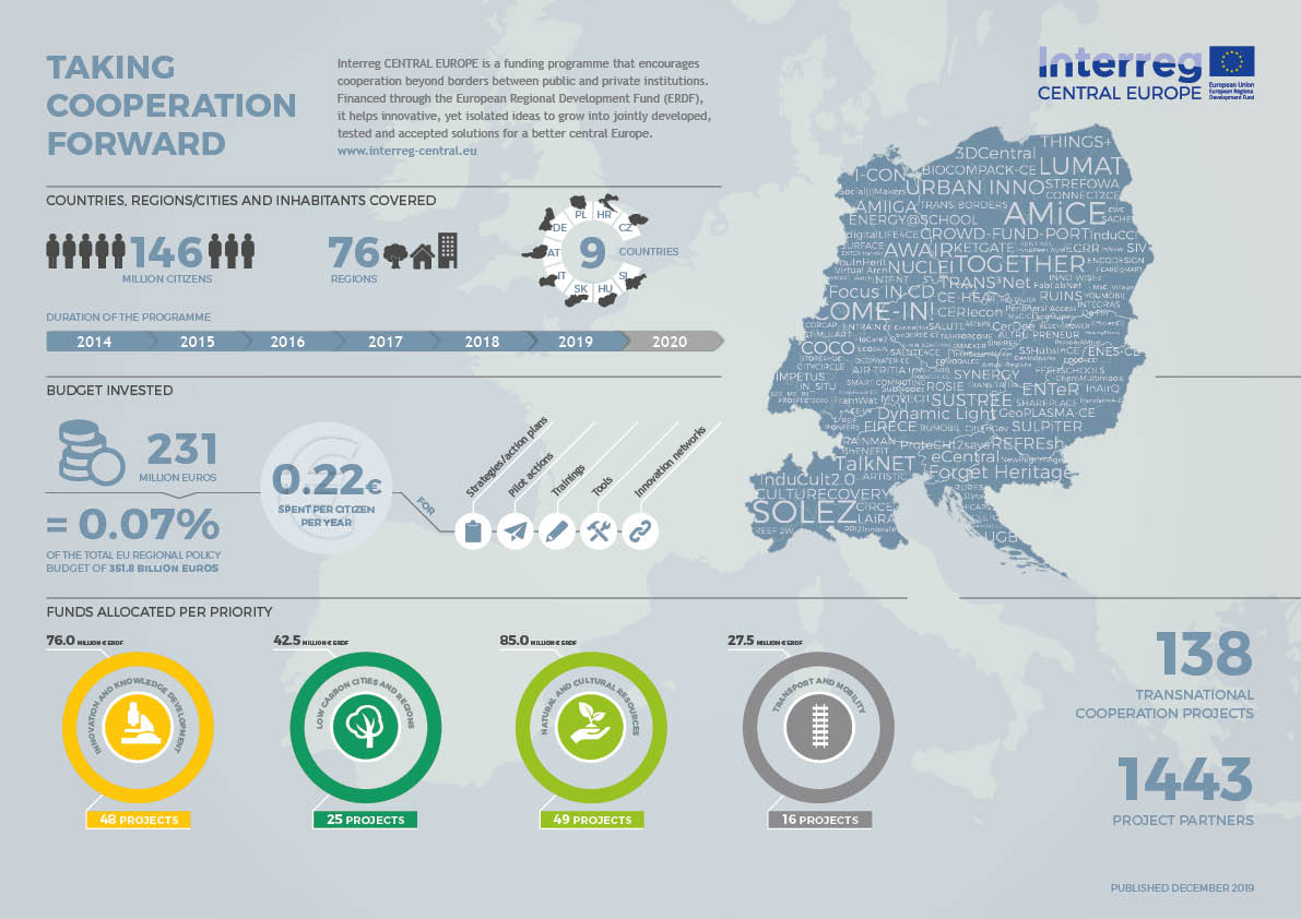 Interreg CENTRAL EUROPE at glance